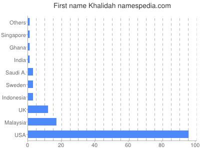 Given name Khalidah