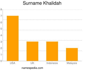 Surname Khalidah
