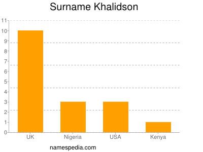 Surname Khalidson