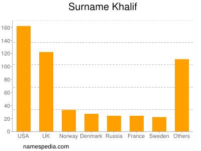 Surname Khalif