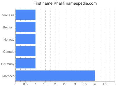Given name Khalifi