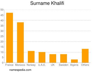Surname Khalifi