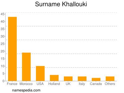 Surname Khallouki