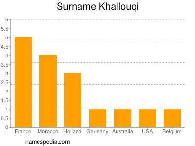 Surname Khallouqi