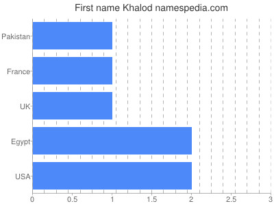 Given name Khalod