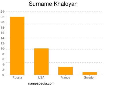 Surname Khaloyan
