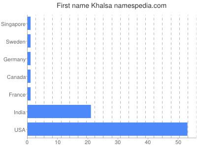 Given name Khalsa