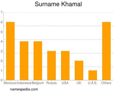 Surname Khamal