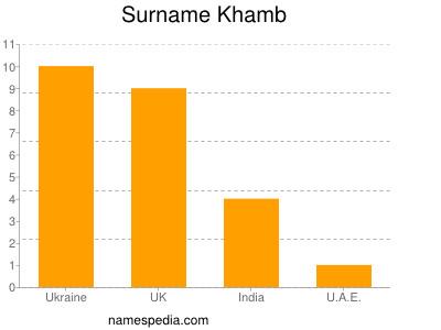 Surname Khamb