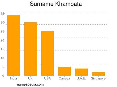 Surname Khambata