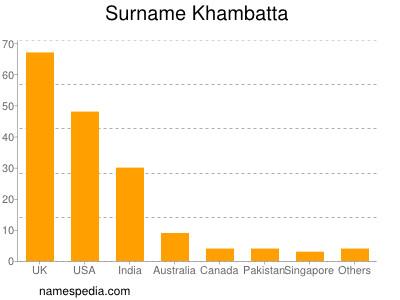 Surname Khambatta