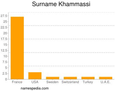 Surname Khammassi