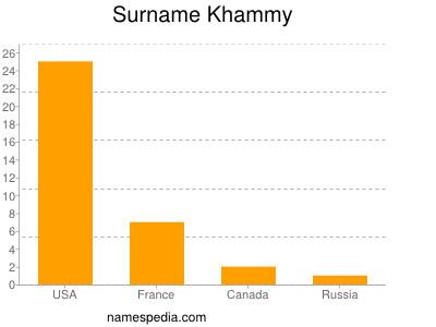 Surname Khammy