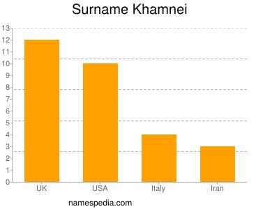 Surname Khamnei
