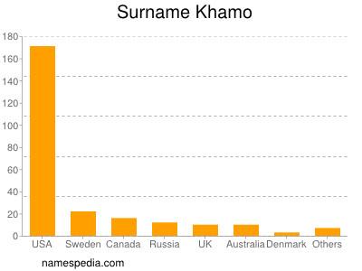 Surname Khamo