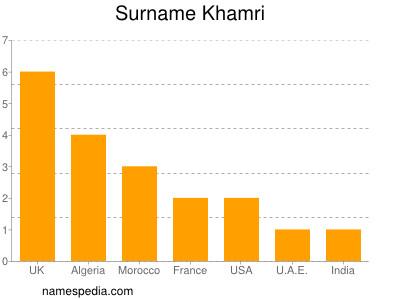 Surname Khamri