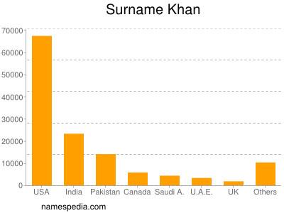 Surname Khan