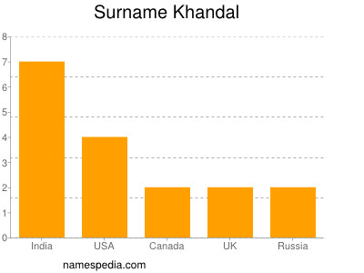 Surname Khandal
