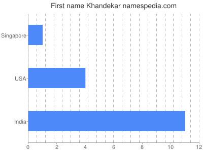 Given name Khandekar