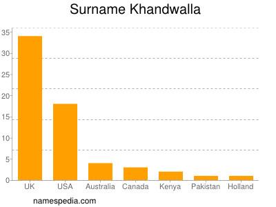 Familiennamen Khandwalla