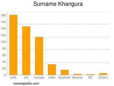 Familiennamen Khangura