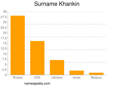 Surname Khankin