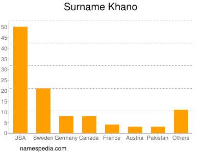 nom Khano
