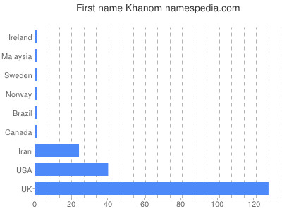 Given name Khanom