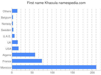 Given name Khaoula