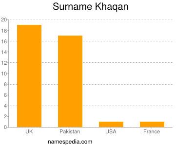 Surname Khaqan