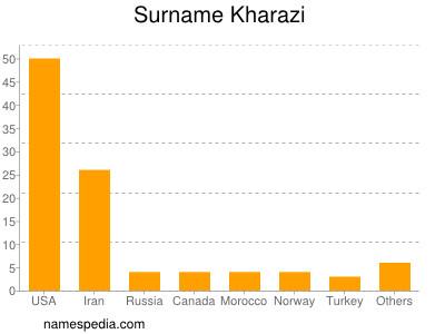 Familiennamen Kharazi