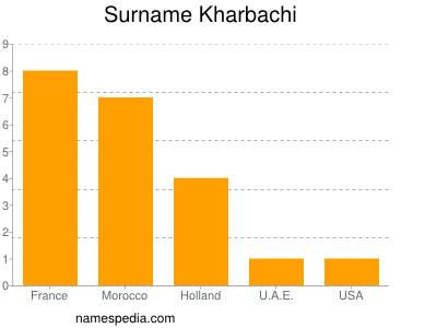 Surname Kharbachi