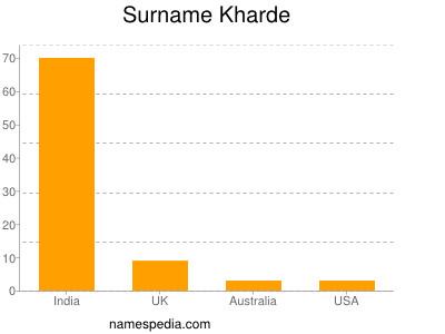 Surname Kharde