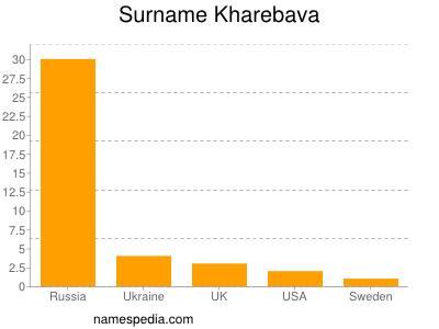 Familiennamen Kharebava