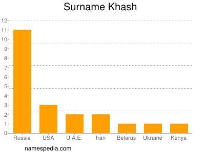 Surname Khash