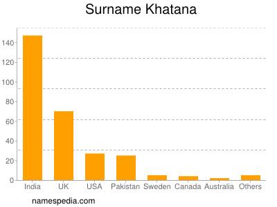 khatana name