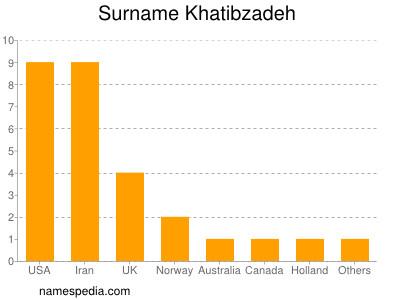 Surname Khatibzadeh