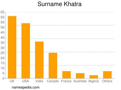 Surname Khatra