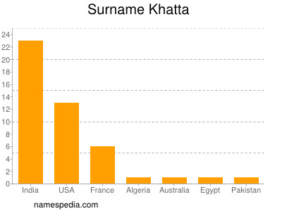 Surname Khatta