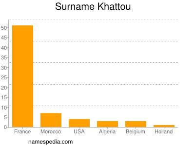 Surname Khattou