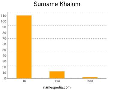 Surname Khatum