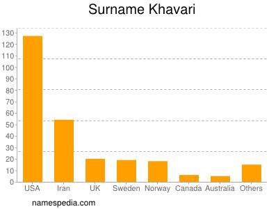 Surname Khavari