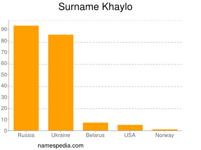 Surname Khaylo