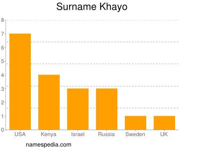 Surname Khayo