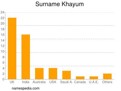 Familiennamen Khayum