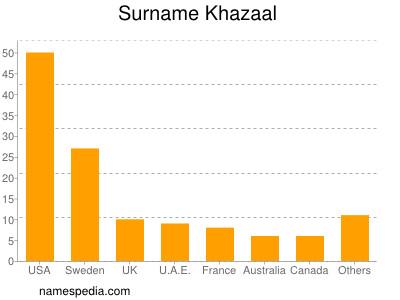 nom Khazaal
