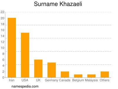 Surname Khazaeli