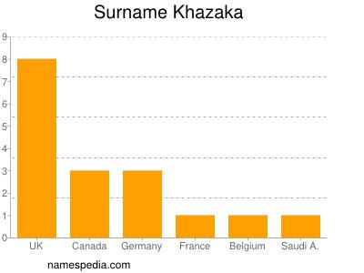 Surname Khazaka