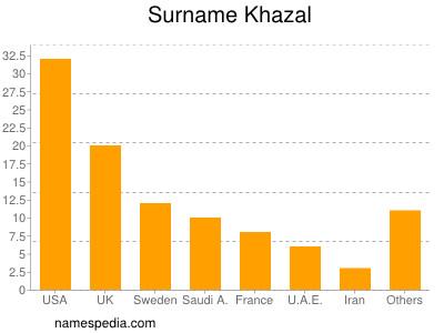 Surname Khazal