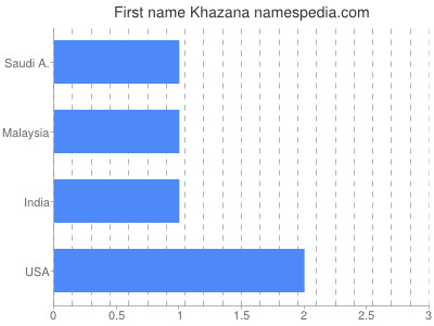 Given name Khazana